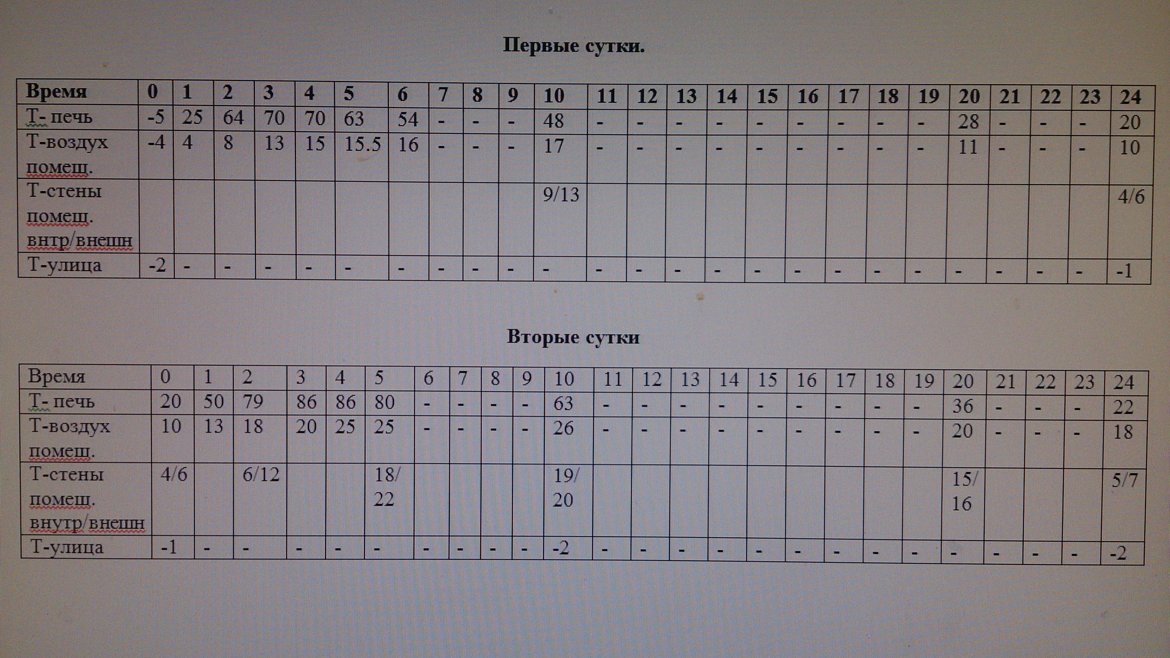 Таблица Печь