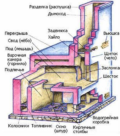 Русская печь внутрянка